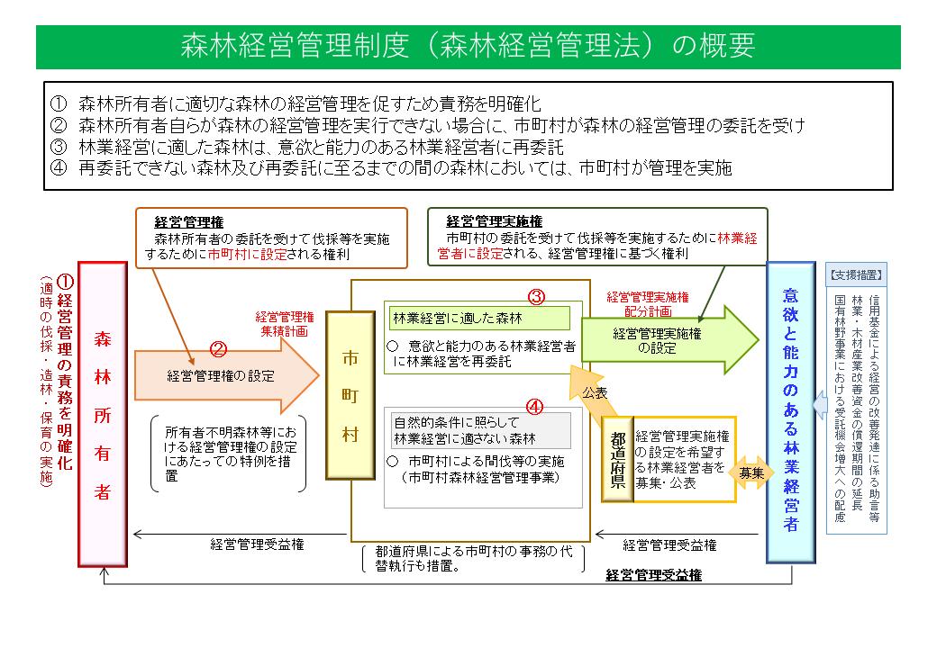 森林経営管理制度(森林経営管理法)の概要(資料:林野庁)