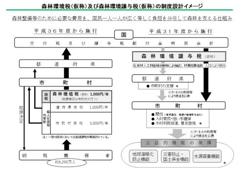 森林環境税(仮称)および森林環境譲与税(仮称)の制度設計のイメージ(資料:林野庁)