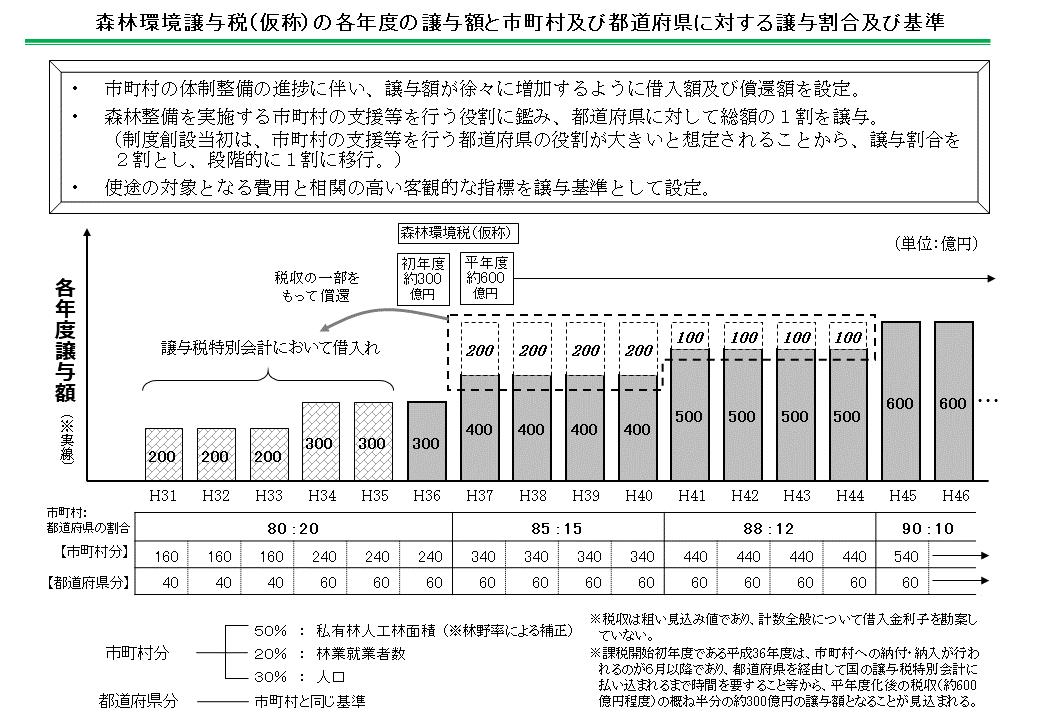 森林環境譲与税(仮称)の各年度の譲与額と市町村および都道府県に対する譲与割合など(資料:林野庁)