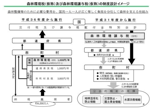 森林環境税(仮称)と森林環境譲与税(仮称)の制度設計のイメージ(資料:林野庁)