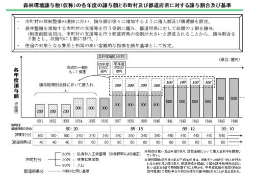 森林環境譲与税(仮称)の各年度の譲与額と、市町村および都道府県に対する譲与割合など(資料:林野庁)