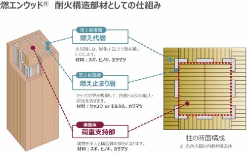 燃エンウッドの耐火構造部材としての仕組み(資料:竹中工務店)