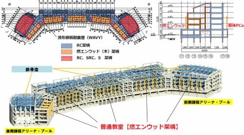 構造の構成。茶色で色分けした箇所が普通教室・廊下で燃エンウッドの木造架構とした部分。木造の架構は長期荷重を負担し、地震力等の水平力はRC造の架構で受け持つ(資料:竹中工務店)