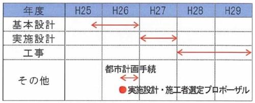 事業スケジュール(資料:竹中工務店)