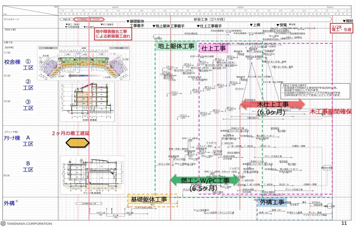 施工スケジュール(資料:竹中工務店)