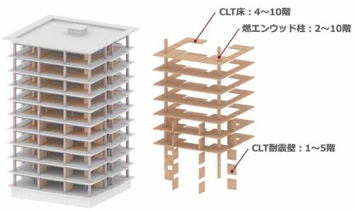 「(仮称)泉区高森2丁目 プロジェクト」は、構造の一部にCLT材を組み込んだ。10階を超える中高層木造建築物においてCLT材を使用するのは日本初。2019年2月に完成する予定(資料:三菱地所)