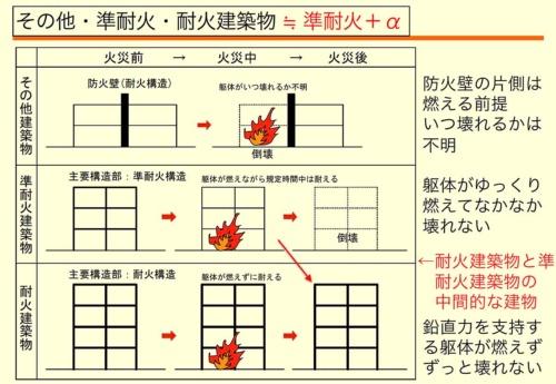 準耐火建築物としての性能を高めることで、厳格な耐火仕様でなくても高層化・大規模化が可能になり、木造を採用する余地が生まれる(資料:安井 昇)