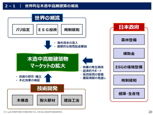 日本の木造中高層建築物のマーケット拡大と要因(資料:住友林業)