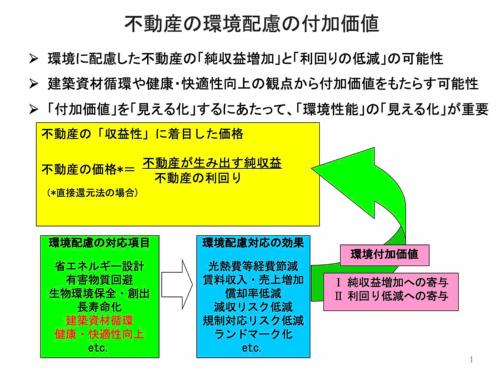 不動産の環境配慮の付加価値(資料:三井住友信託銀行)