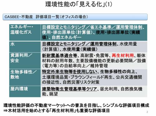 CASBEE-不動産の評価項目(資料:三井住友信託銀行)