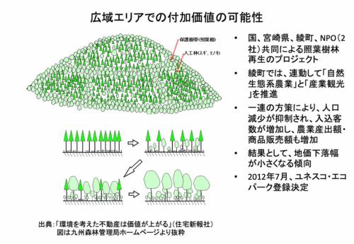 広域エリアでの付加価値の可能性(資料:三井住友信託銀行)
