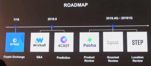 5つのアプリケーションの公開ロードマップ