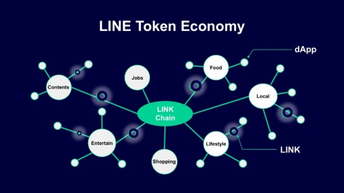 「LINE Token Economy」の概念図。LINK Chain上でデジタルトークンを発行し、トークン取引を伴うアプリケーション「dApps」を運用する
