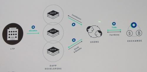 海外で流通させる仮想通貨「LINK」に基づくトークンエコノミーの概念図。LINKは10月16日に同社が運営する仮想通貨交換所「BITBOX」でLINKの取り扱いを始める。国内で流通させる「LINK Point」は、仮想通貨や法定通貨でなくLINEポイントに変換可能にする