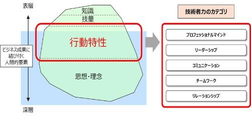図1 技術者力調査の着眼点と構成カテゴリー