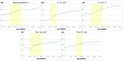 図2 社会人経験年数と技術者力(カテゴリー別)の関係