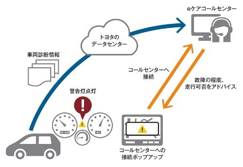 図2 車両の遠隔診断機能を投入