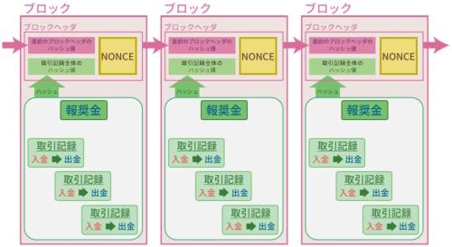 ビットコインの構造