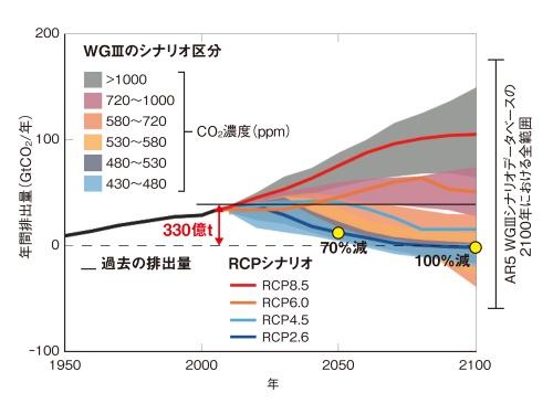 図1 世界の年間CO<sub>2</sub>排出量の推移