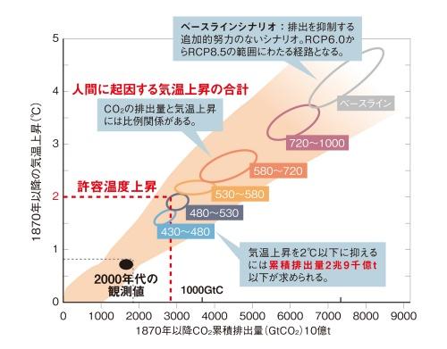 図2 産業革命以降の累積CO<sub>2</sub>排出量と平均気温上昇