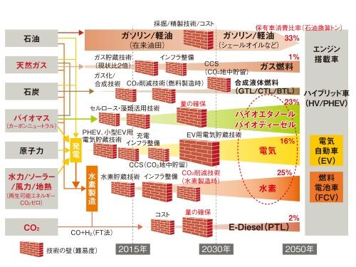 図1 脱化石燃料化に向けた自動車用燃料・エネルギーの多様化