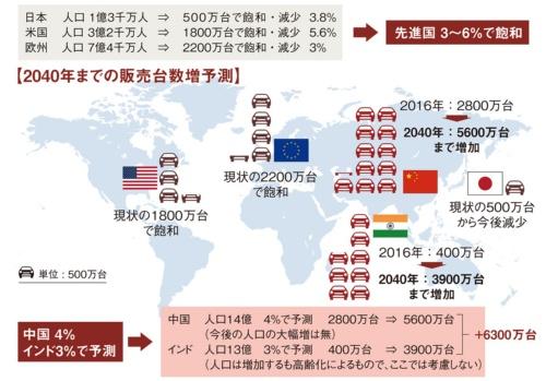 図1 世界の新車販売台数の現状と2040年の予測 (人口要因を考慮)