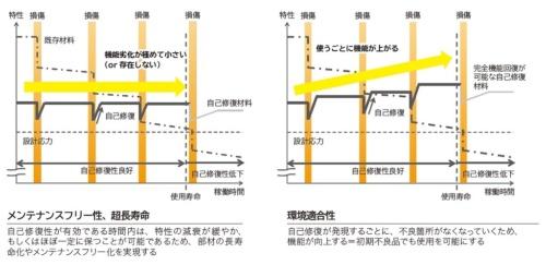 自己修復性能を持つ材料が生み出す価値を示す。左はメンテナンス性や長寿命化の観点から、右は環境適合性の観点から描いた図だ(資料:中尾 航)