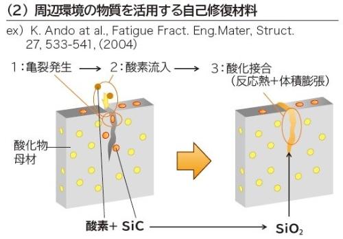 第3の成分によって化学反応を起こさせる材料の例。資料を基に日経 xTECHが作成