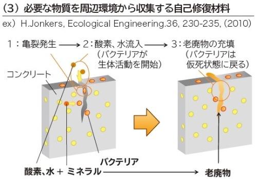 反応物を選択的に収集して修復する材料の例。資料を基に日経 xTECHが作成