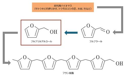 ケボニー化処理で生じる化学反応(資料:京都府立大学の資料を基に日経 xTECHが作成)