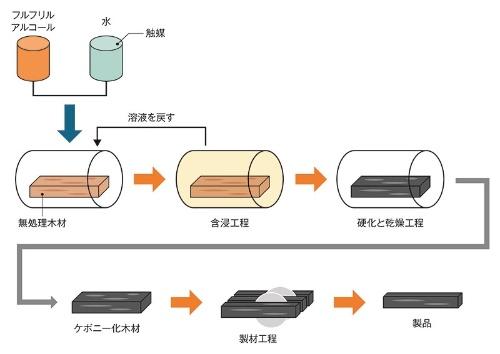 木材をケボニー化処理する工程。京都府立大学の資料を基に日経 xTECHが作成