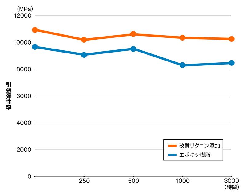 改質リグニンを添加した樹脂を用いたGFRPとエポキシ樹脂を用いたGFRPについて、引張弾性率を加速劣化評価で確認した結果。85℃、相対湿度85%の環境下で確認した。改質リグニンを添加したケースは、硬化材として用いた無水フタル酸の重量パーセントを50%から32%に下げ、その分を改質リグニンとした。宮城化成の資料を基に日経 xTECHが作成