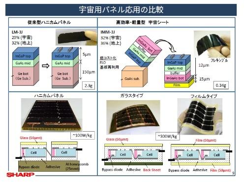図3 シャープが開発した太陽電池「IMM-3J」(表右)と、従来品(表左)の比較