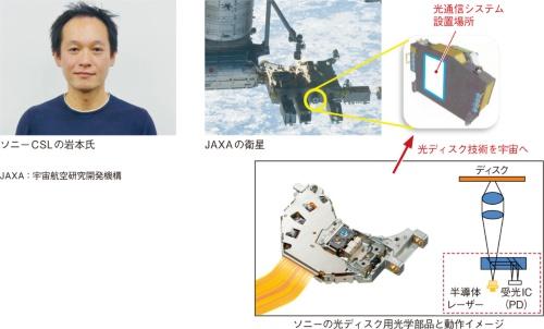 図1 光ディスクのピックアップ技術を衛星間通信に展開へ