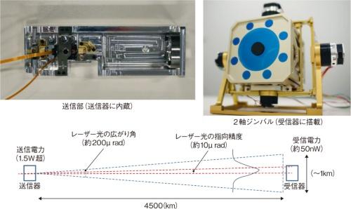 図1 ソニーとJAXAが共同開発中の光通信システム