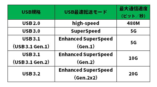 USB規格のバージョンと通信速度の関係