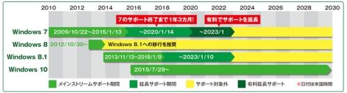 Windows 7は2020年がサポート期限