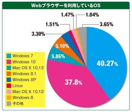 Webブラウザー利用者の4割はWindows 7ユーザー