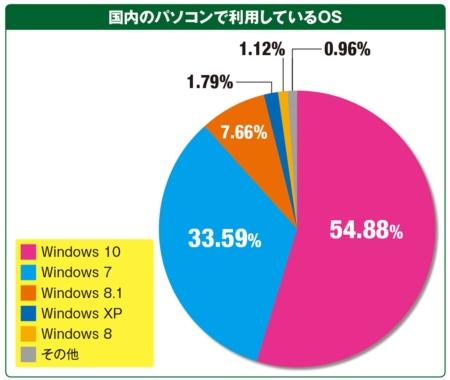図3 米StatCounterの調査によれば、日本で使用されているデスクトップ版Windowsのバージョンとしては、Windows 10が半数を超えているが、Windows 7も3割以上残っている