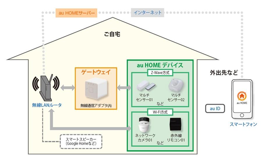 au HOMEの概要を示す図。無線通信アダプタと呼ばれるゲートウェイ機器が、Z-WAVEデバイスとインターネットを仲介する(資料:KDDI)
