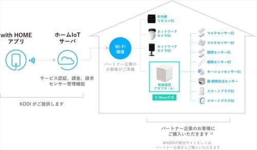 with HOMEの概要を示す図。システムはau HOMEとほぼ同じもので、アプリやサーバー環境をKDDIが提供する(資料:KDDI)