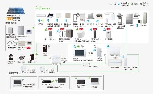 パナソニック製HOME IoT「AiSEG2」のシステム構成図(資料:パナソニック)