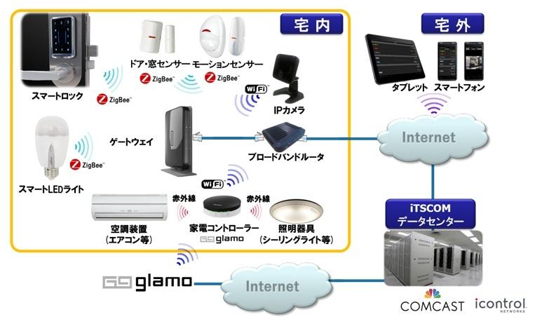 イッツコムの提供する「インテリジェンスホーム」システムの概要(資料:イッツ・コミュニケーションズ)
