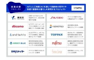 未来の家プロジェクトの参加企業と主な役割(資料:横浜市)