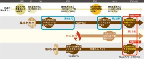 〔図1〕ドームから始まり意匠性の高い中規模木造へ