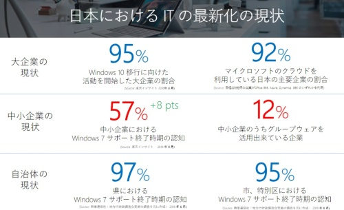 中小企業では、Windows 7のサポート終了時期の認知が57パーセントにとどまる