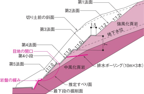 切り土法面の断面図