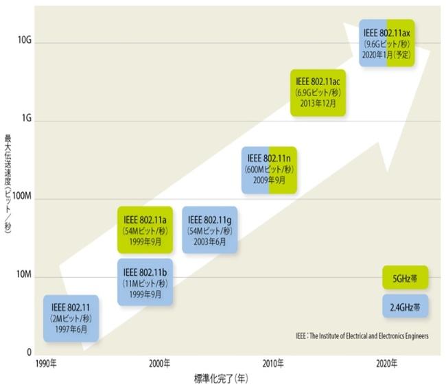 無線LAN発展の歴史