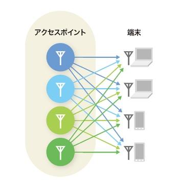 複数の端末と同時に通信するMIMO
