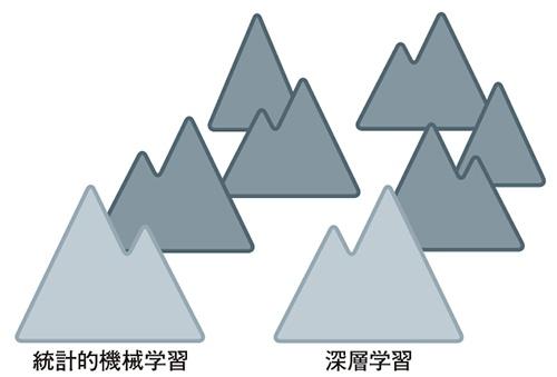 図1 たくさんの山を登る